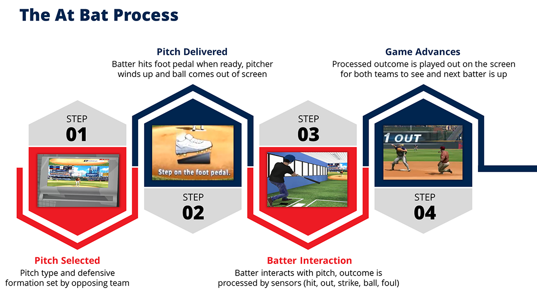 the at bat process infographic